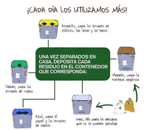 """gráfico/resumen del sistema que nos """"imponen"""" para el correcto reciclado de nuestros desechos"""